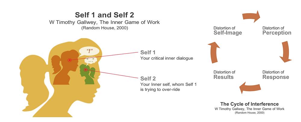 Inner Game 2 Selves
