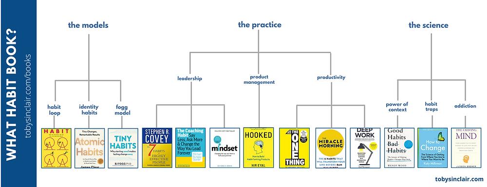 Best Habit Books Decision Tree