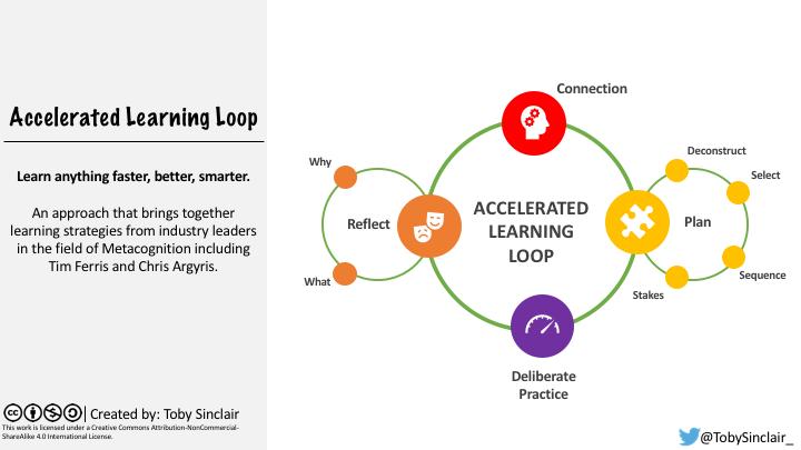 AcceleratedLearningLoop_v2