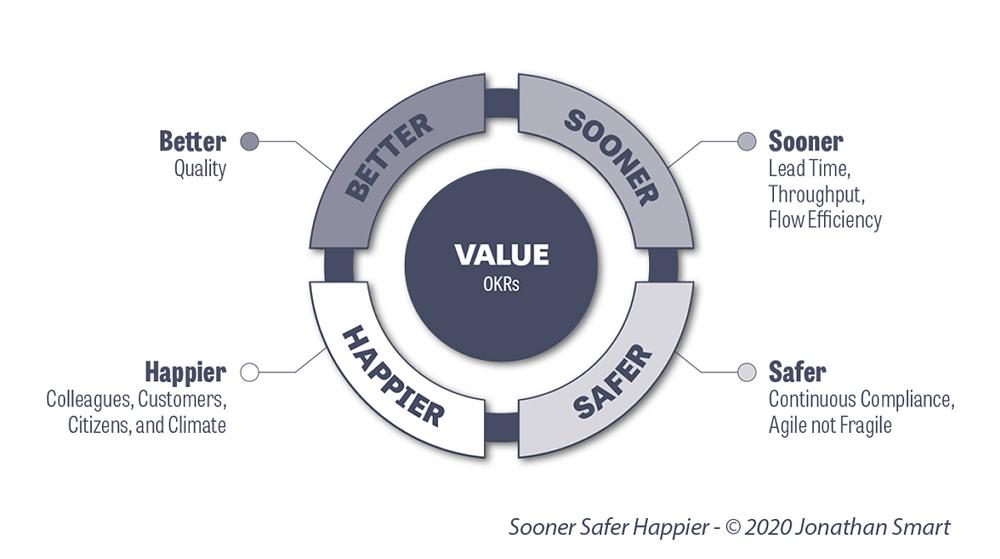 Better Value Sooner Safer Happier BVSSH
