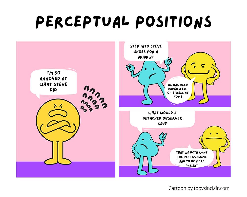 Perceptual Positions Coaching Tool