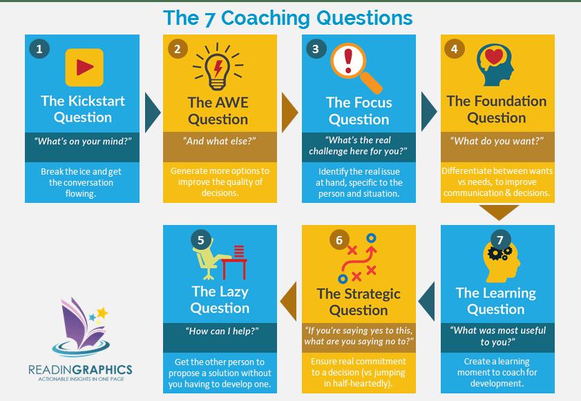 Coaching Habit Questions