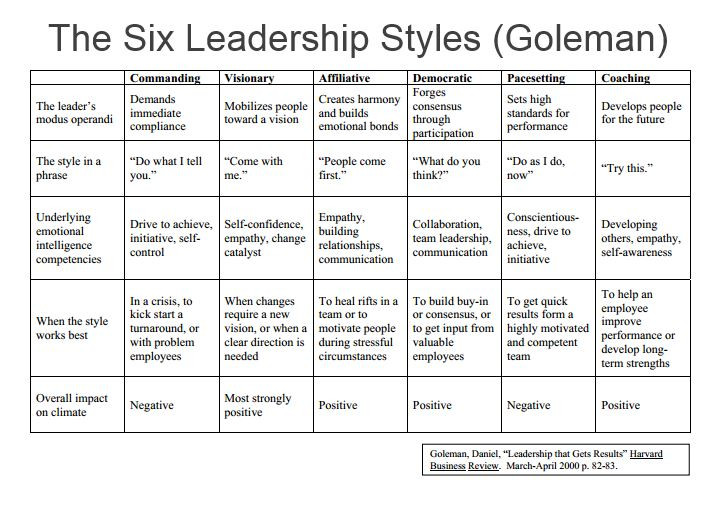 Product Leadership Styles Goleman
