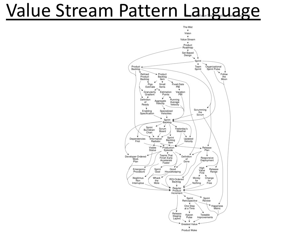 Value Stream Pattern Language from A Scrum Book by Jeff Sutherland