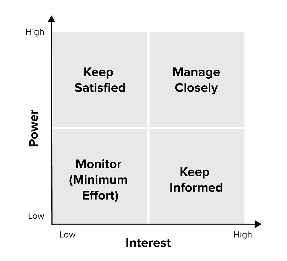 Power Interest Matrix