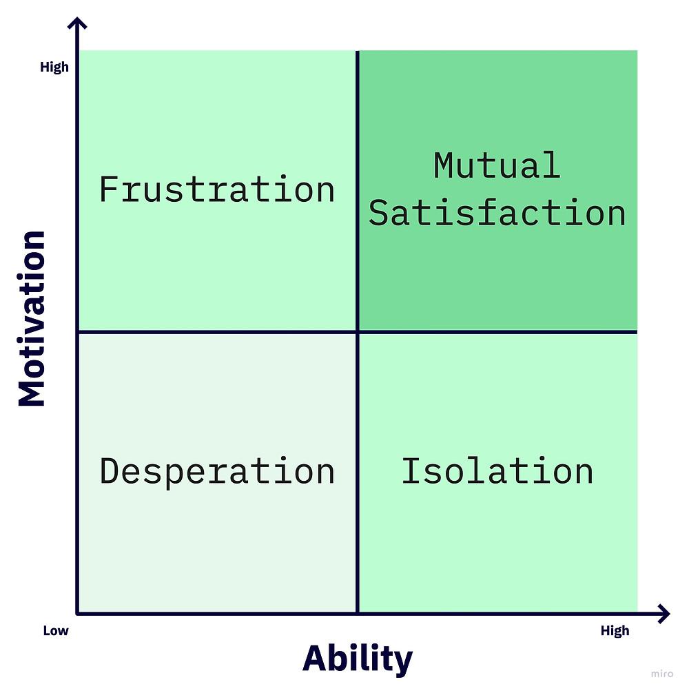 Relationships Quadrant