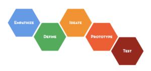 design_think