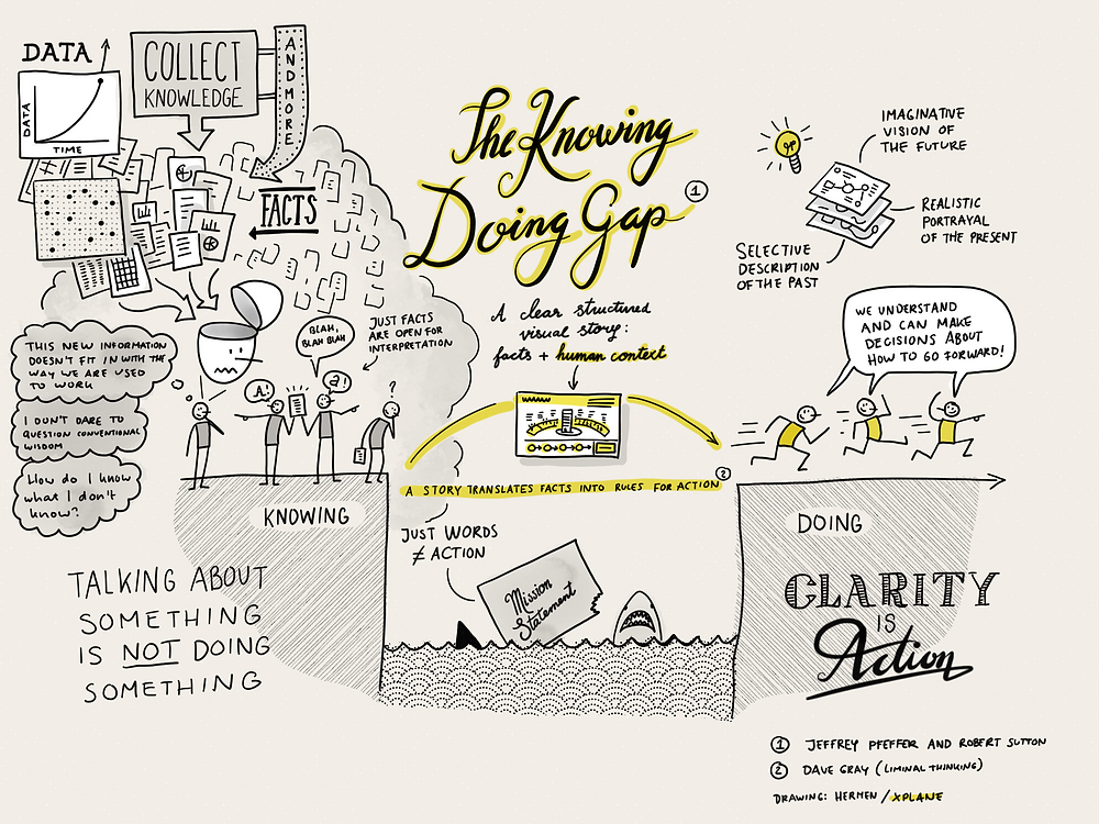 Knowing Doing Gap Sketch Note Summary