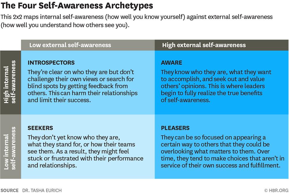 Self Awareness and Johari Window