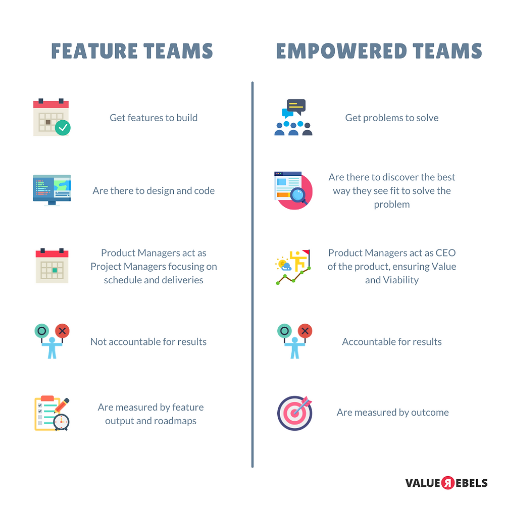 Feature Teams vs Empowered Product Teams