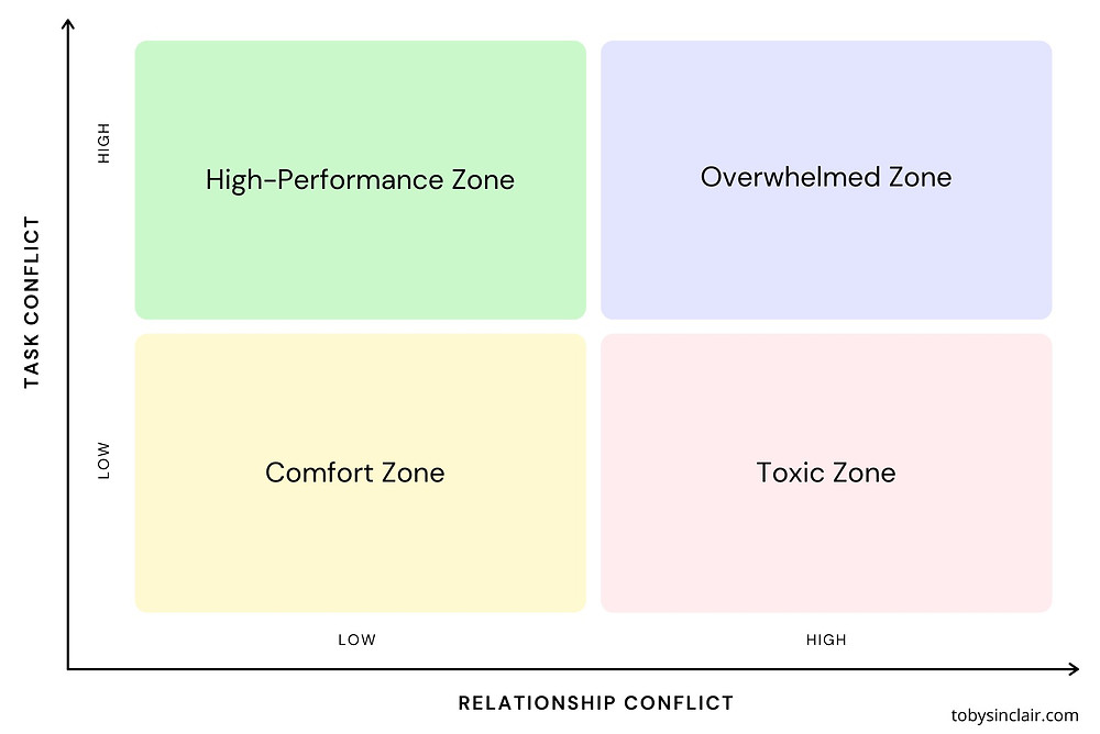 Conflict Model