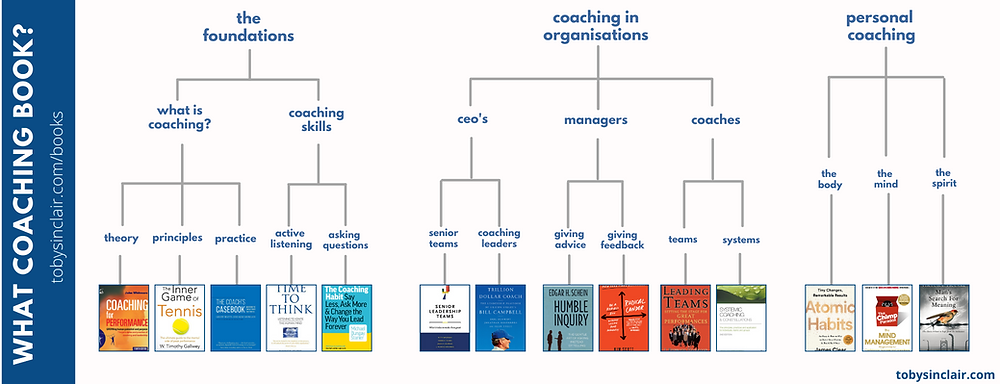 What Coaching Book Decision Tree to help Leaders find their perfect coaching book