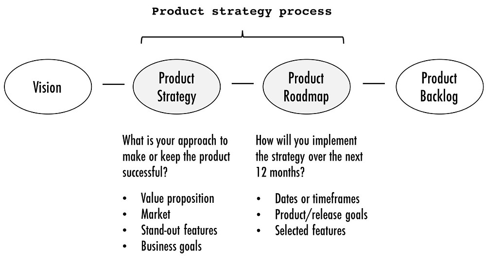 Roman Pichler Product Strategy Process