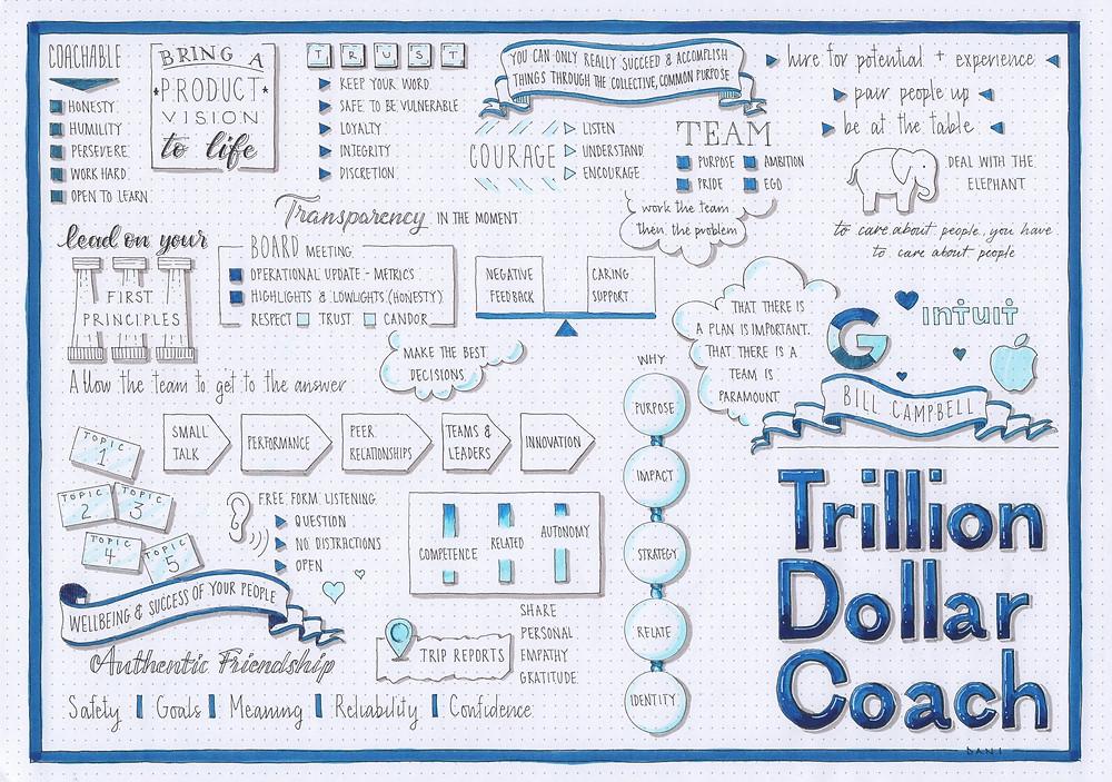 Trillion Dollar Coach Visualised