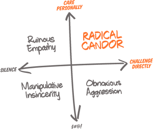 Feedback & Radical Candor | Our Simple Approach To Guidance