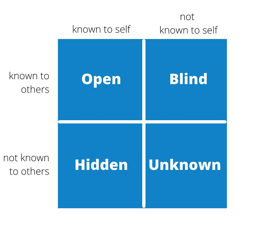 Johari Window Quadrants