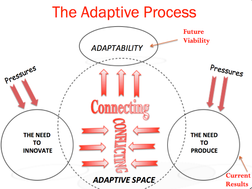 Enabling adaptive space
