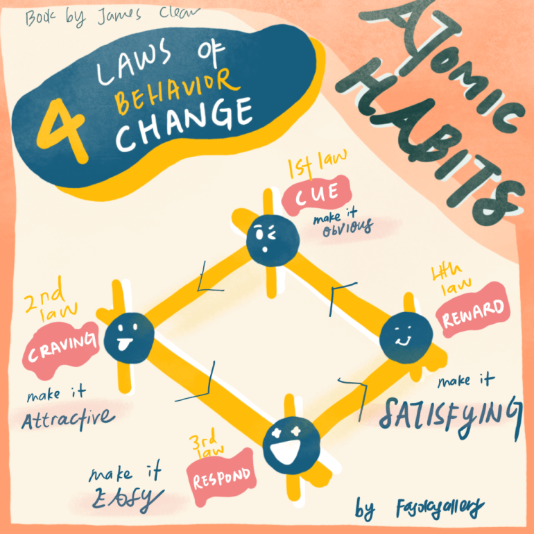 Atomic Habits 4 Laws of Change