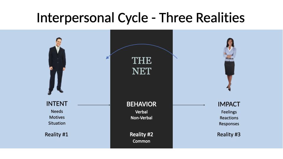Connect Feedback Model