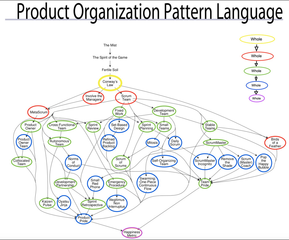 Product Organization Pattern Language from A Scrum Book by Jeff Sutherland
