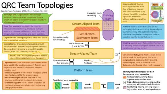 Henny Portman Visual Summary of Team Topologies