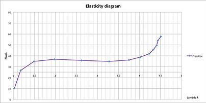 Elasticitetsdiag.png