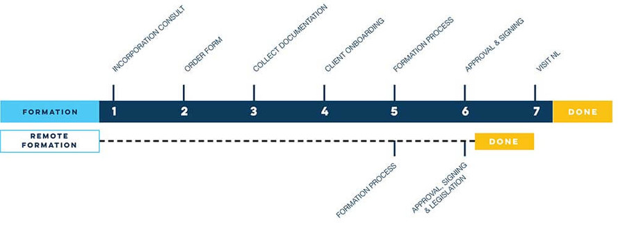 Dutch Company Formation Timeline | INCO Business Group | Netherlands