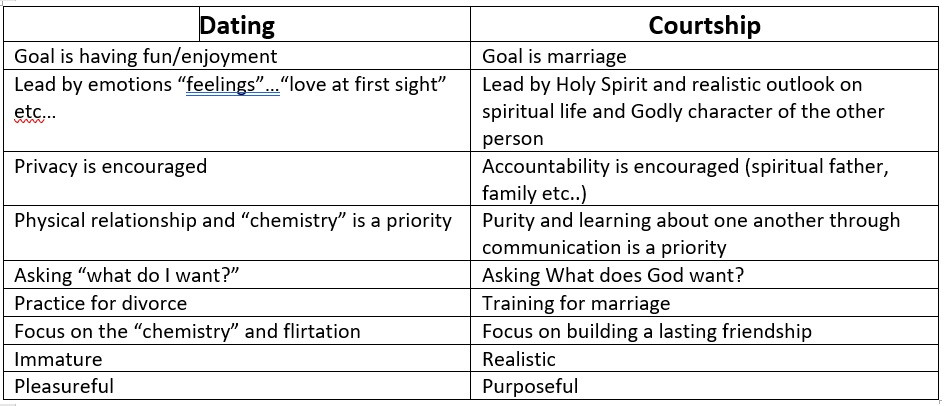 Courtship what relationship a is The difference