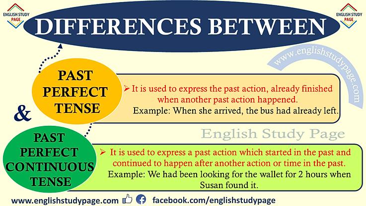 Greatenglish Grammar Past Perfect Continuous