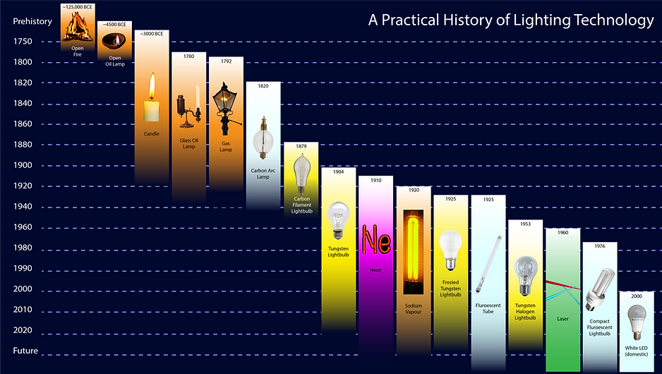 A Practical History of Lighting Technolo