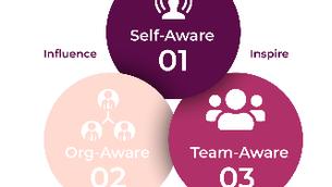 Courageous Leadership Through Self-Awareness