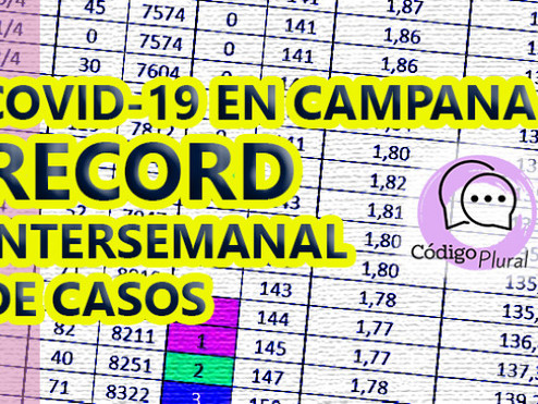 Campana batió su récord intersemanal de contagios de Covid-19