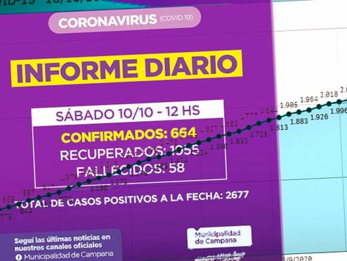 Con 52,57 casos diarios, Campana vivió su peor semana desde el comienzo de la pandemia