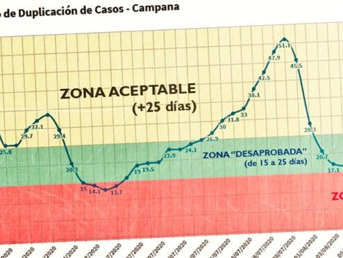 Covid-19: Campana vivió su peor semana desde el comienzo de la pandemia