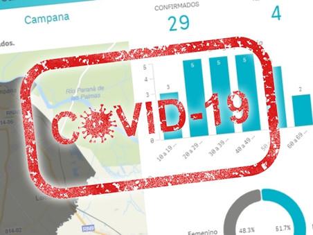 Coronavirus: Las cifras de Campana, comparadas con las de ciudades vecinas y con las del país