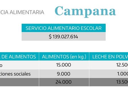 La Provincia entregó asistencia alimentaria récord en Campana