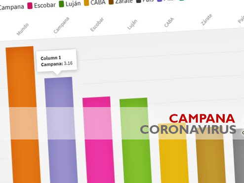 La tasa de letalidad, el indicador sobre el Covid-19 que preocupa a Campana