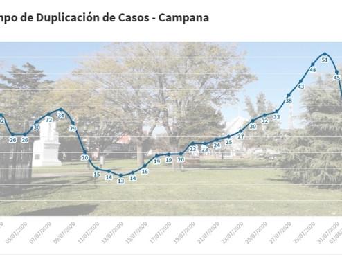 El tiempo de duplicación de casos en Campana, cerca de la zona de riesgo