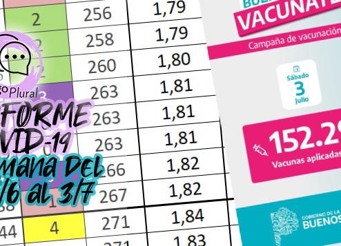 Covid-19 en Campana: 5° semana consecutiva de baja de los contagios