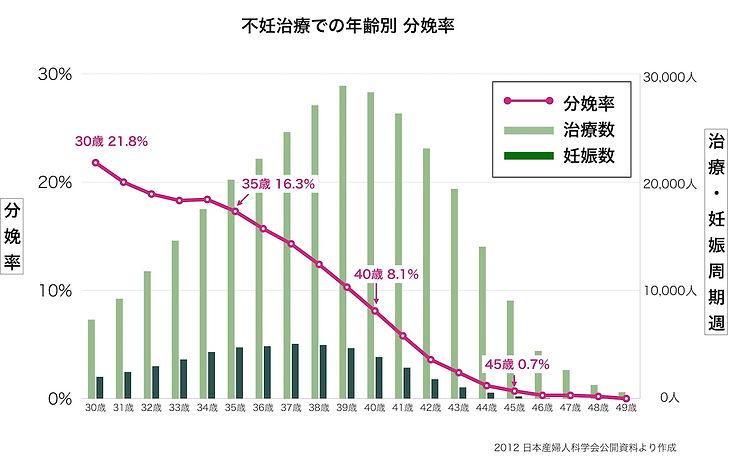 不妊治療 年齢別 分娩率