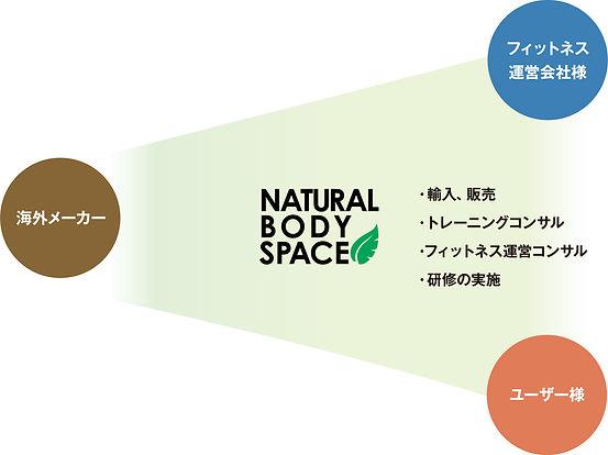 Natural Body Spce 事業内容