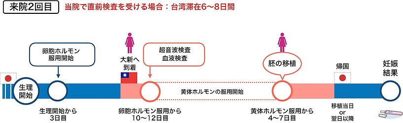 大新生殖中心_流れ_A.jpg