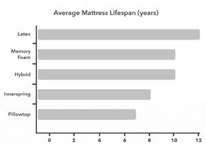 Average_mattress_lifespan