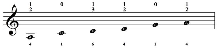 C pentatatonic minor.png