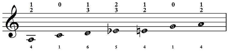 A Blues scale.png