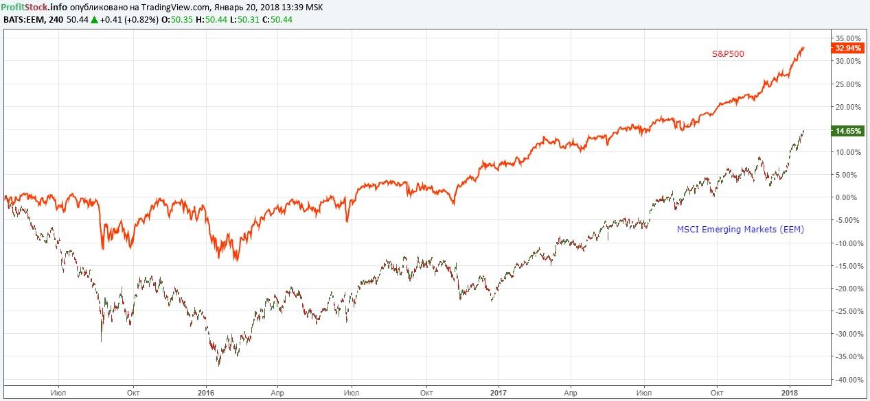 MSCI S&P500 (20.01.18)