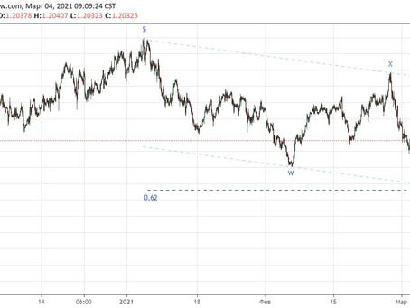 Прогноз по eur/usd (04.03.21)