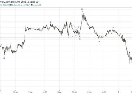 Прогноз 2 по EUR/USD (02.06.21)