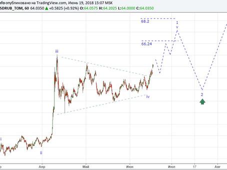 Прогноз по доллар/рубль от 19.06.18