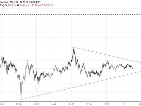 Прогноз по Bitcoin (02.05.20)